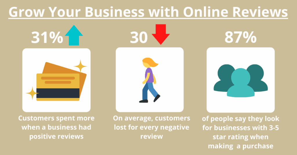 Review Infograph